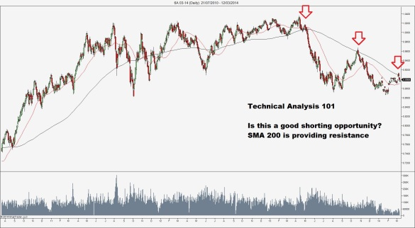 6A is hitting possible resistance at the SMA200
