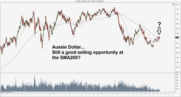 Can China drag the Aussie dollar down?
