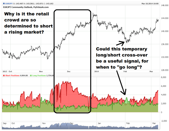Invariably the retail crowd tend to bet against the market trend.