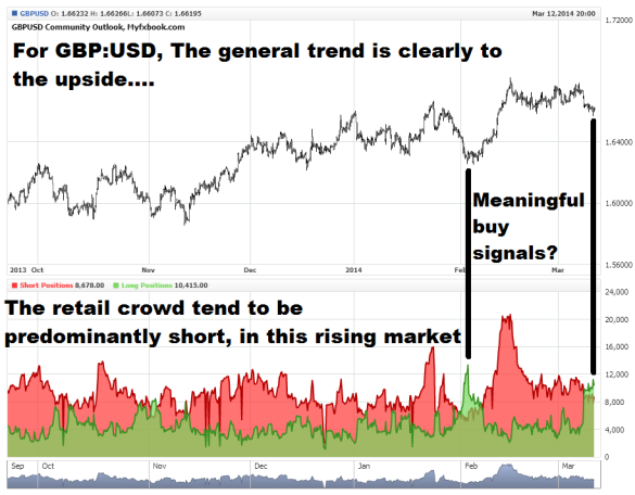 Retail positioning in Forex. Does the long/short cross-over signal a buy opportunity?