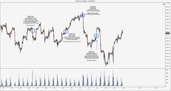 S&P500, looking at key news events of the last several weeks.